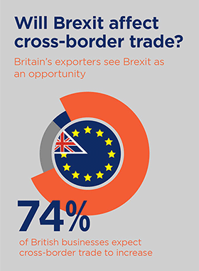Will Brexit affect cross border trade